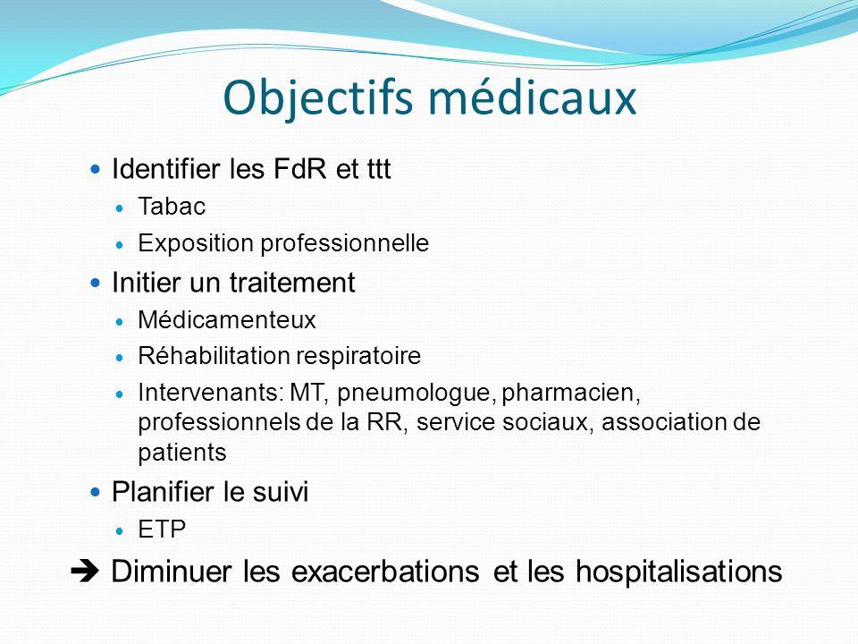 Objectifs médicaux Identifier les FdR et ttt. Tabac. Exposition professionnelle. Initier un traitement.