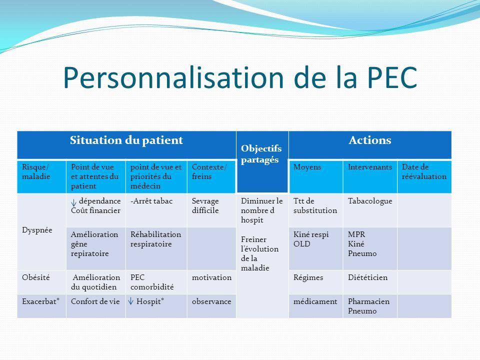 Personnalisation de la PEC
