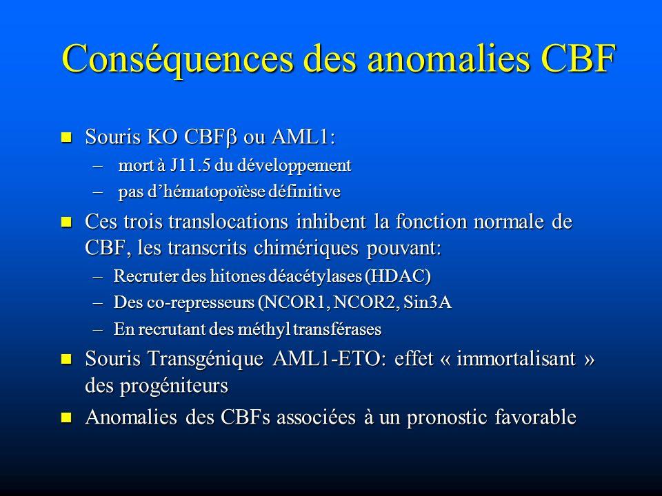 Conséquences des anomalies CBF
