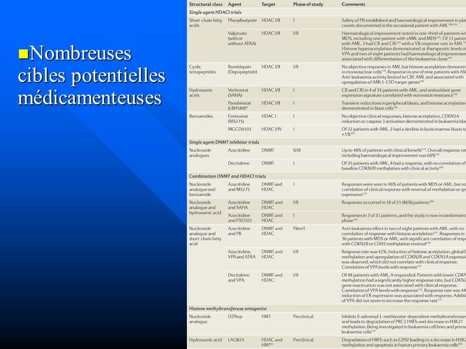 Nombreuses cibles potentielles médicamenteuses