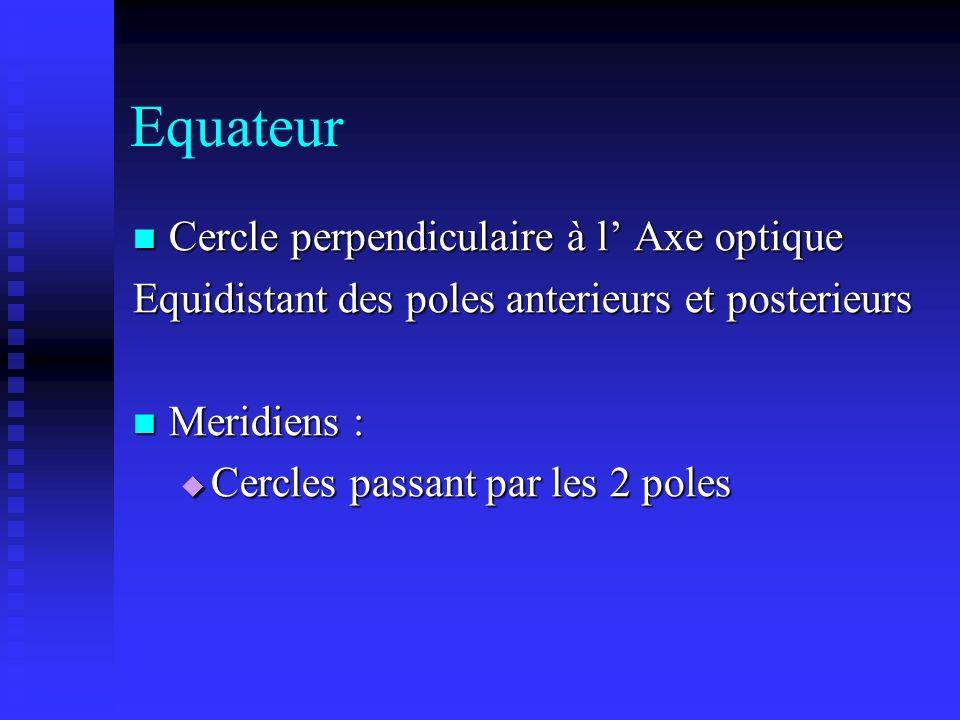 Equateur Cercle perpendiculaire à l' Axe optique