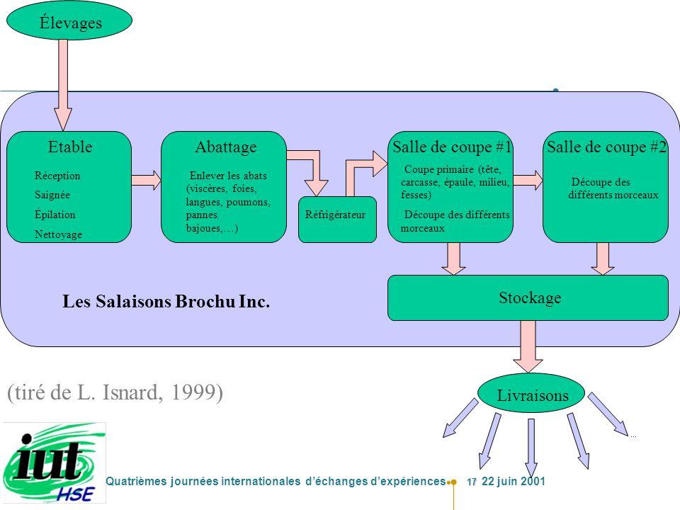 (tiré de L. Isnard, 1999) Les Salaisons Brochu Inc. Élevages Etable