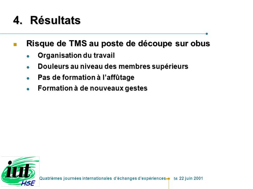 Résultats Risque de TMS au poste de découpe sur obus