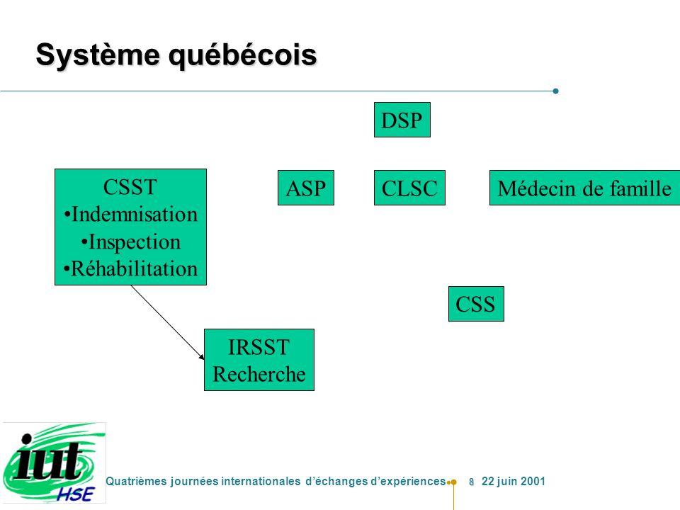 Système québécois DSP CSST Indemnisation Inspection Réhabilitation ASP