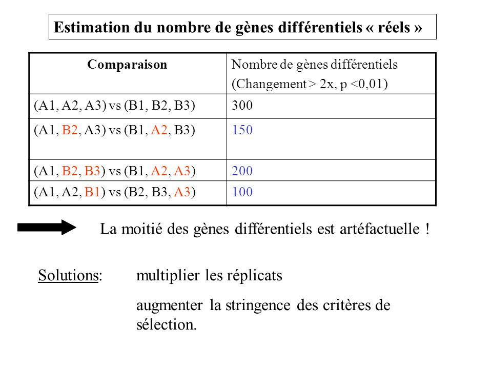 Estimation du nombre de gènes différentiels « réels »