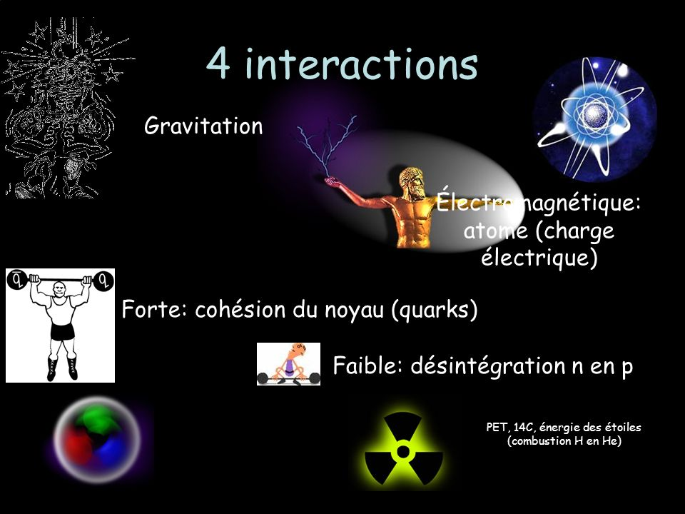 4 interactions Gravitation