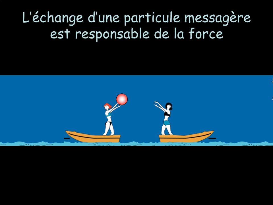 L'échange d'une particule messagère est responsable de la force
