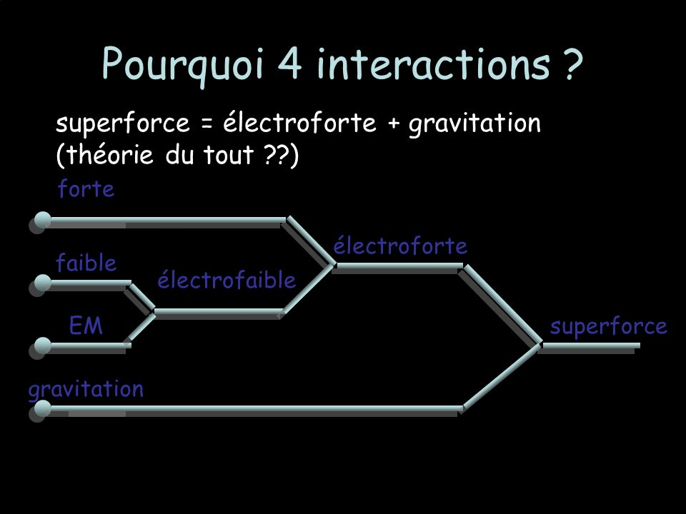 Pourquoi 4 interactions