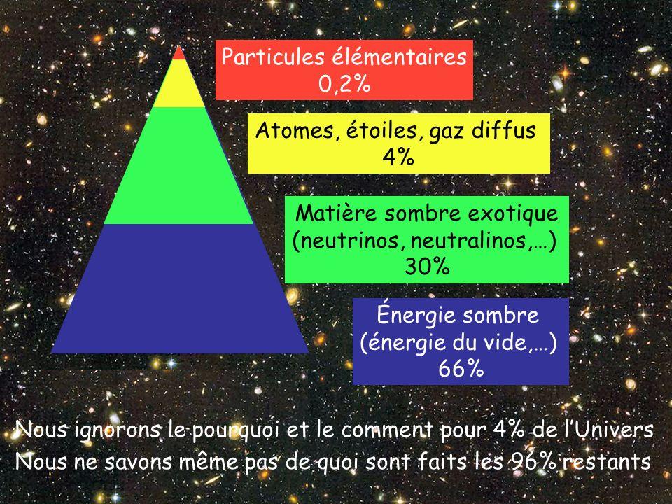 Particules élémentaires 0,2%