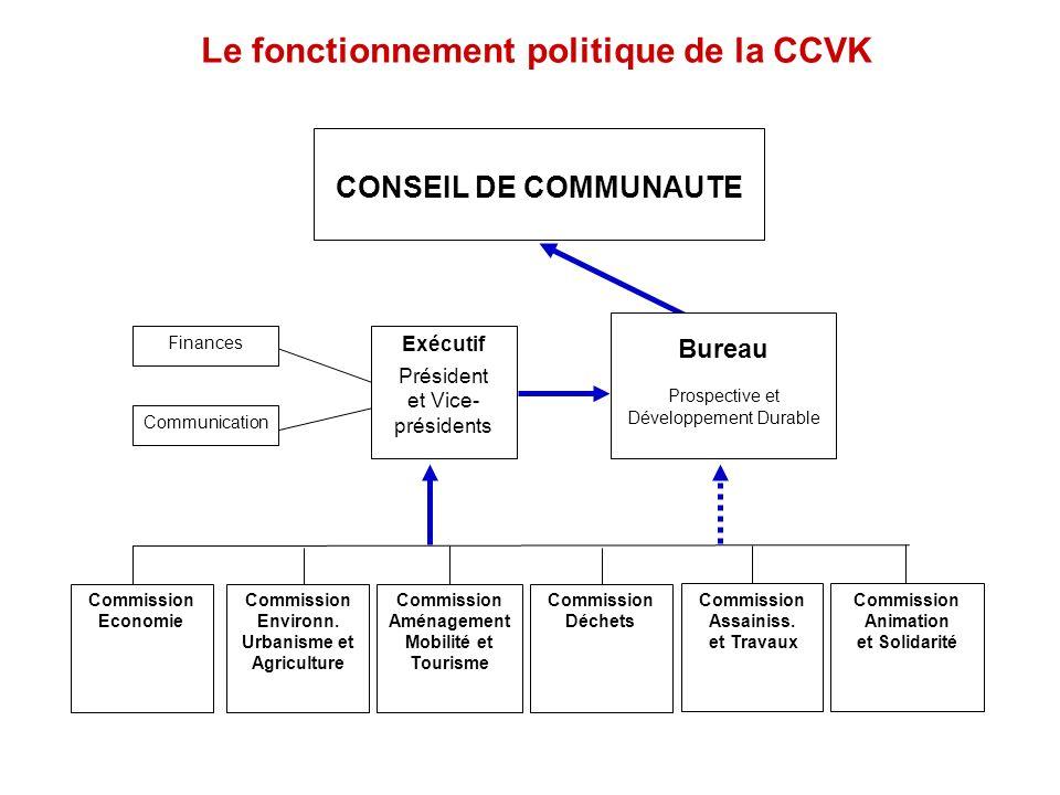 Le fonctionnement politique de la CCVK