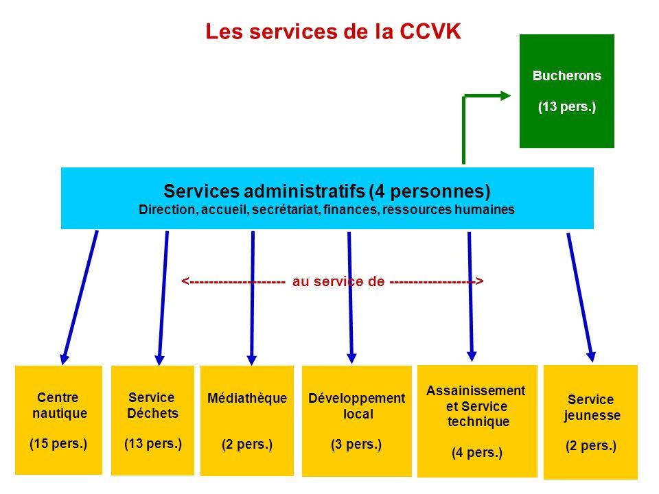 Les services de la CCVK Services administratifs (4 personnes)