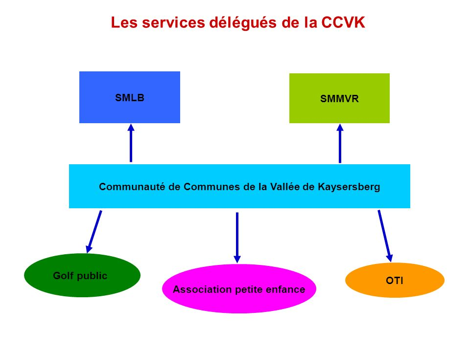 Les services délégués de la CCVK