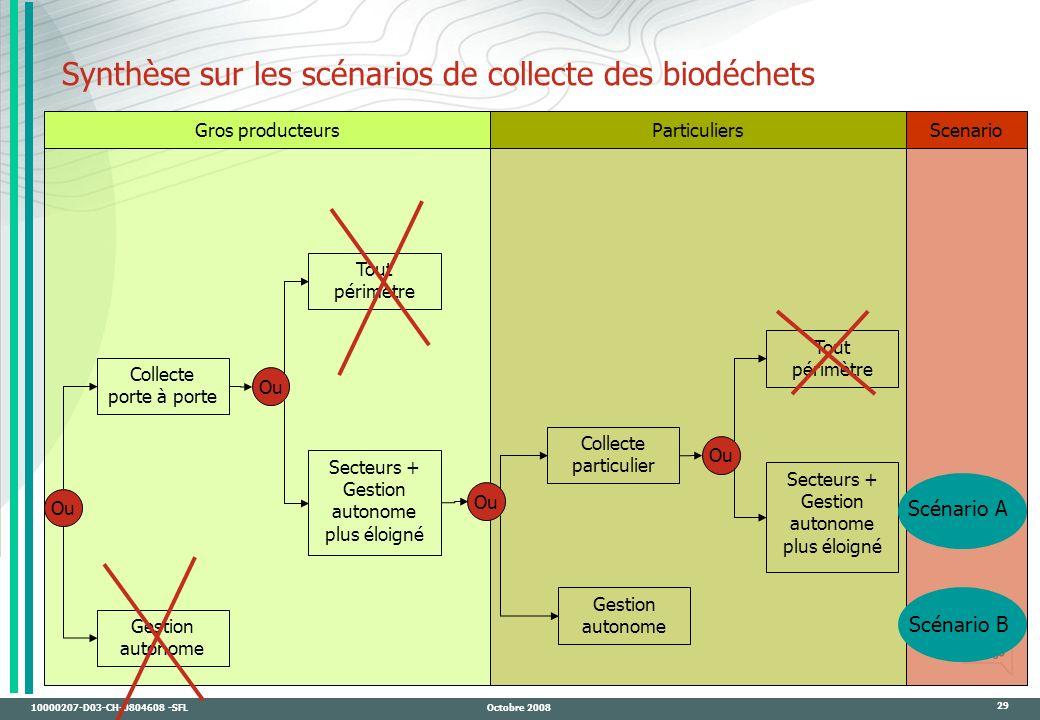 Synthèse sur les scénarios de collecte des biodéchets