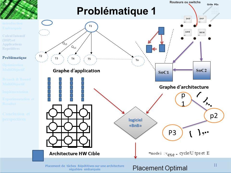 Problématique 1 ,.. p1 p2 P3 -mode i : vexe = cycle/U tps et E