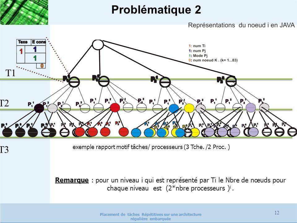 Problématique 2 T1. T2. T3. exemple rapport motif tâches/ processeurs (3 Tche. /2 Proc. )