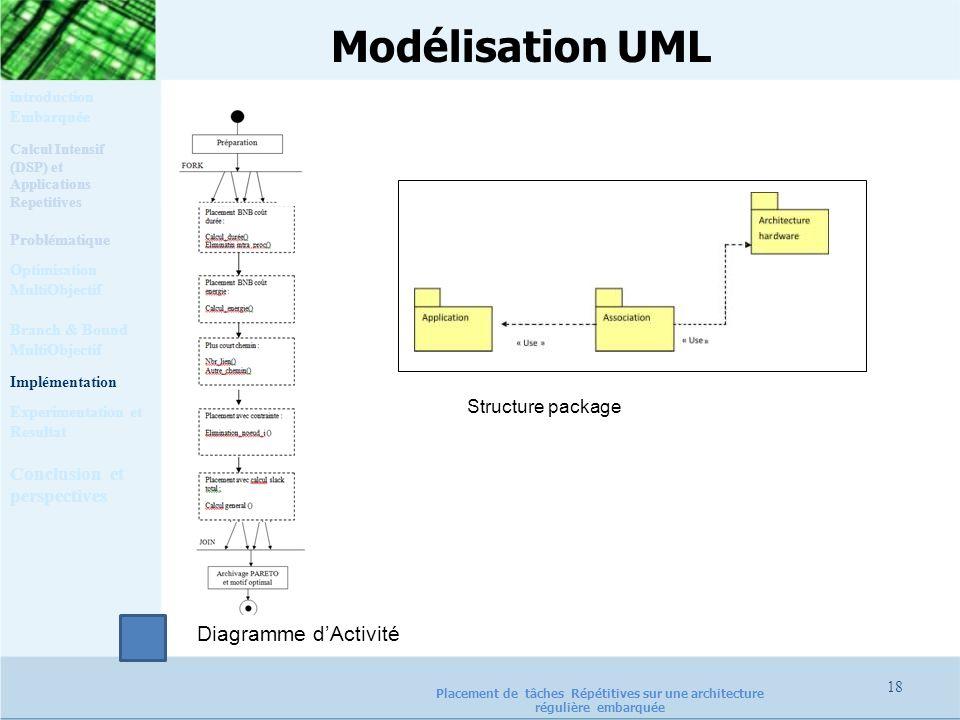 Modélisation UML Diagramme d'Activité Structure package