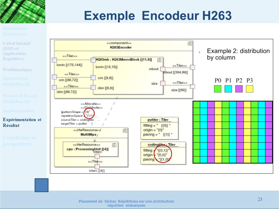 Exemple Encodeur H263 Conclusion et perspectives
