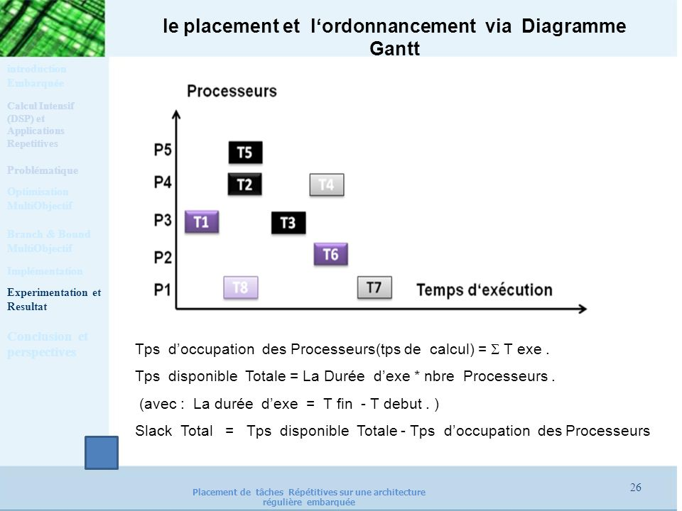 le placement et l'ordonnancement via Diagramme