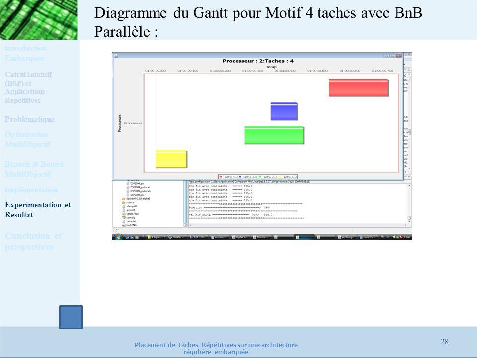 Diagramme du Gantt pour Motif 4 taches avec BnB Parallèle :