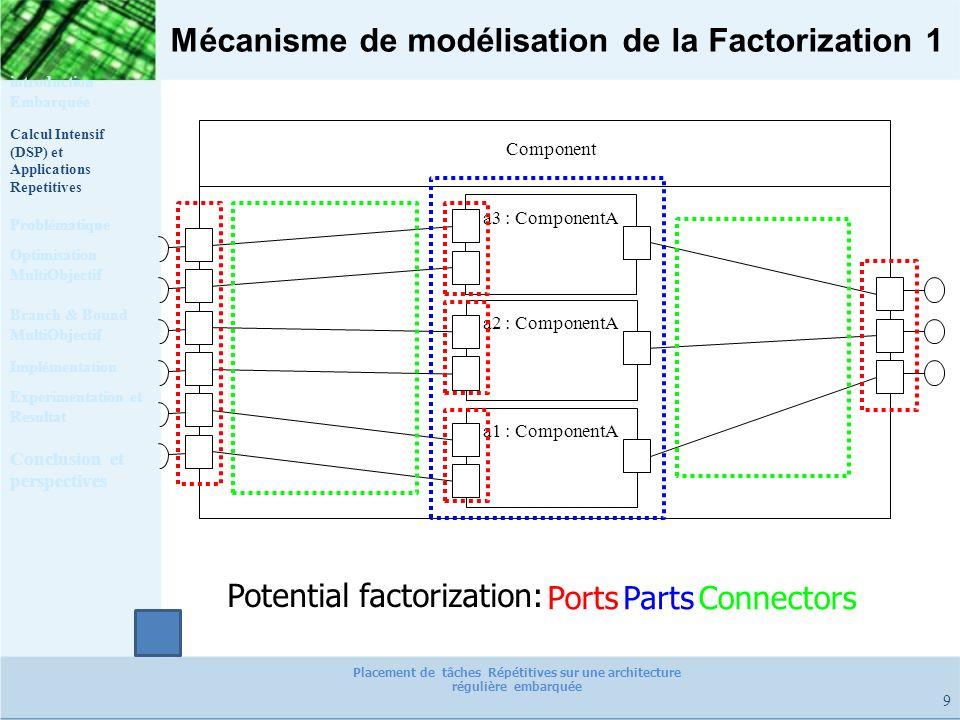 Mécanisme de modélisation de la Factorization 1