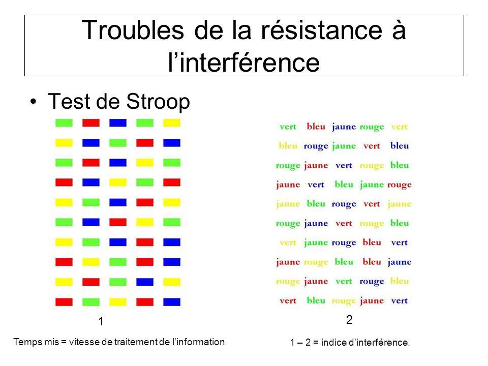 Troubles de la résistance à l'interférence