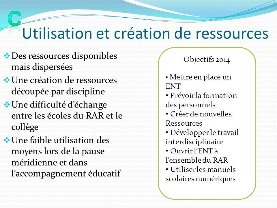 Utilisation et création de ressources
