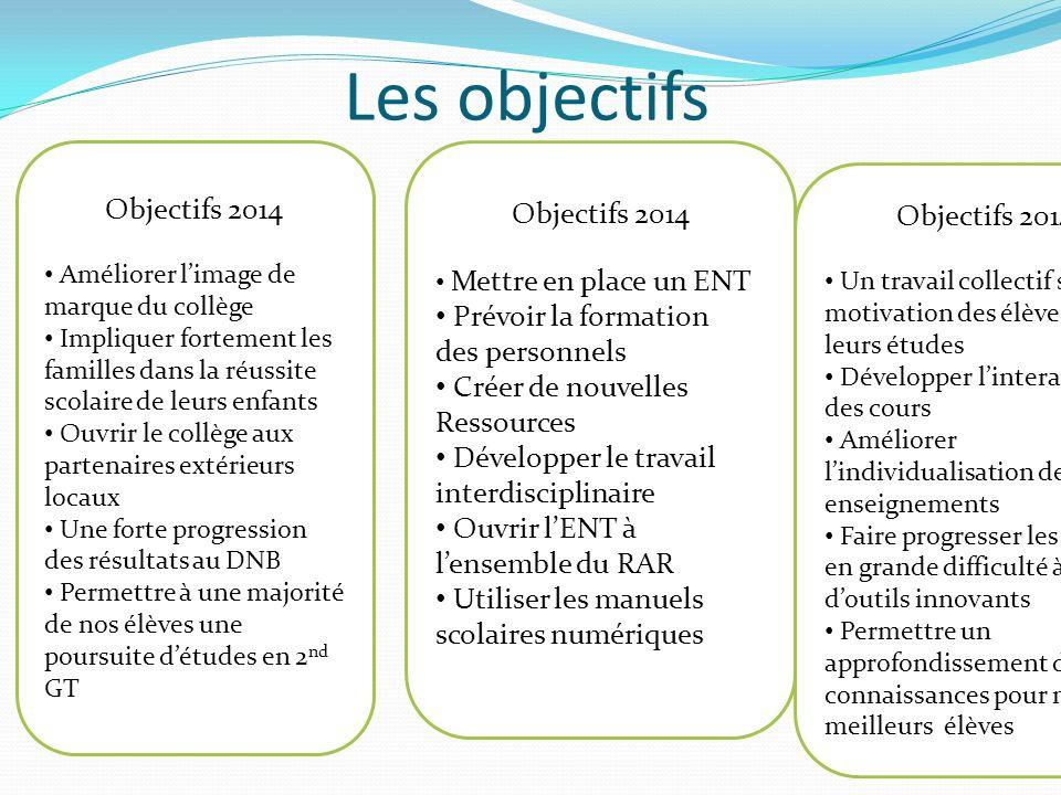 Les objectifs Objectifs 2014 Objectifs 2014 Objectifs 2014