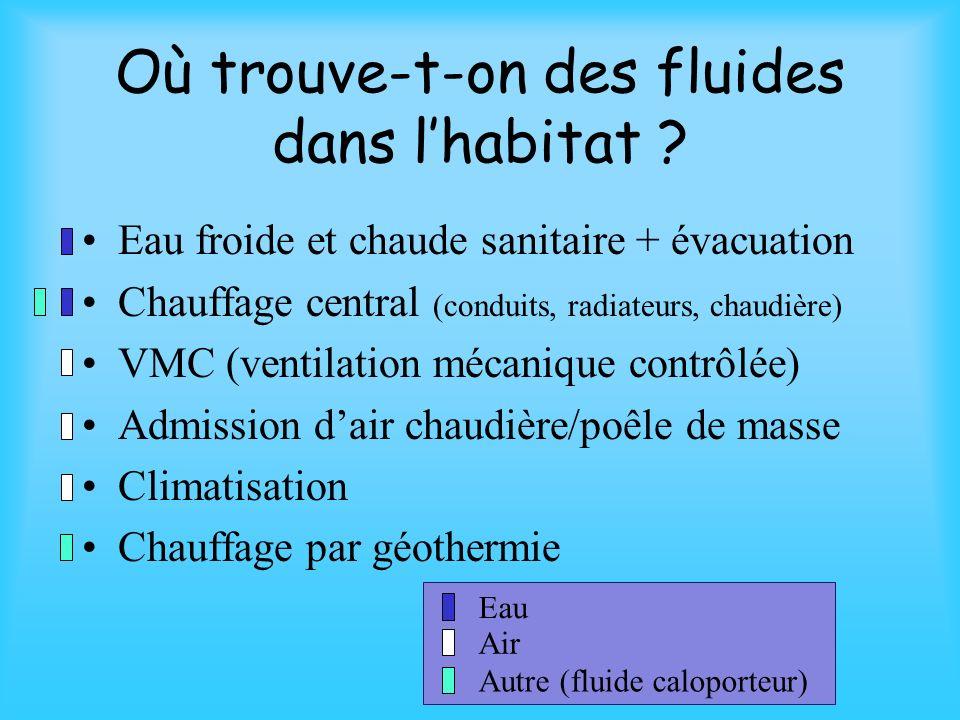 Où trouve-t-on des fluides dans l'habitat