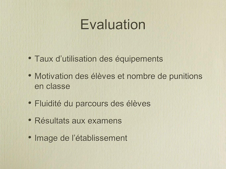 Evaluation Taux d'utilisation des équipements