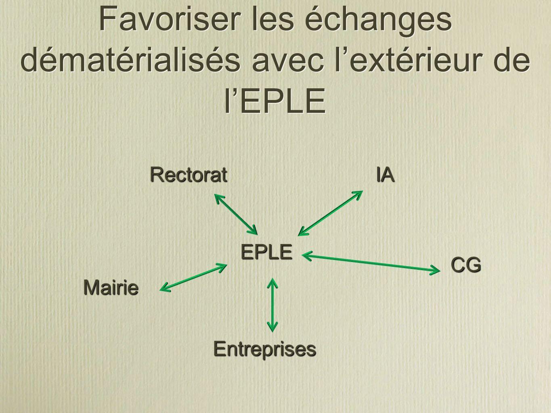 Favoriser les échanges dématérialisés avec l'extérieur de l'EPLE