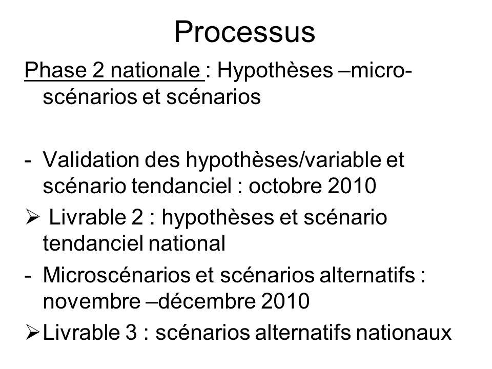 Processus Phase 2 nationale : Hypothèses –micro-scénarios et scénarios