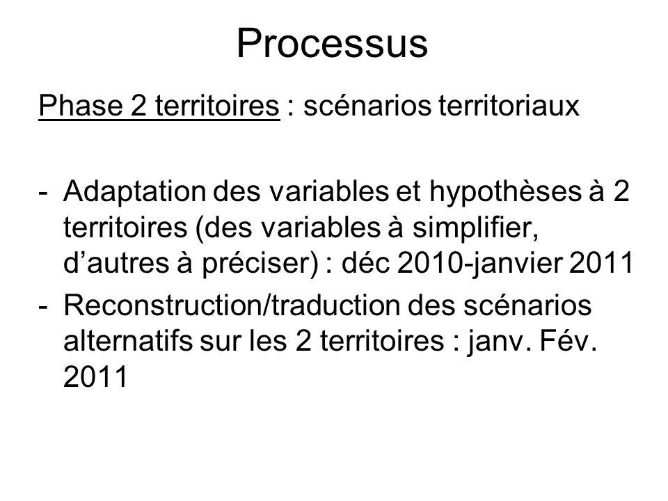 Processus Phase 2 territoires : scénarios territoriaux