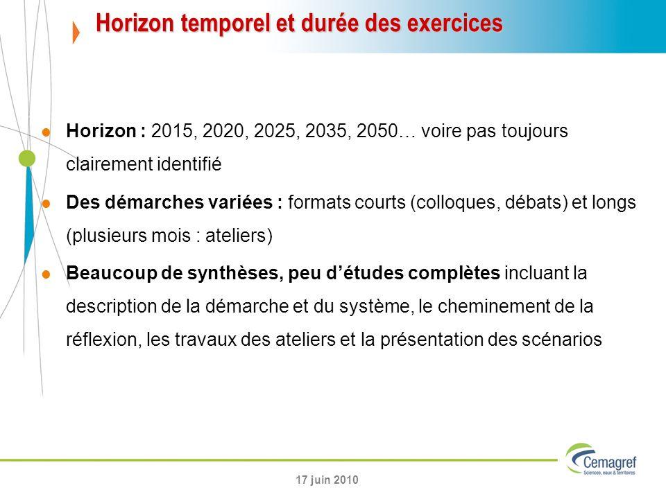 Horizon temporel et durée des exercices
