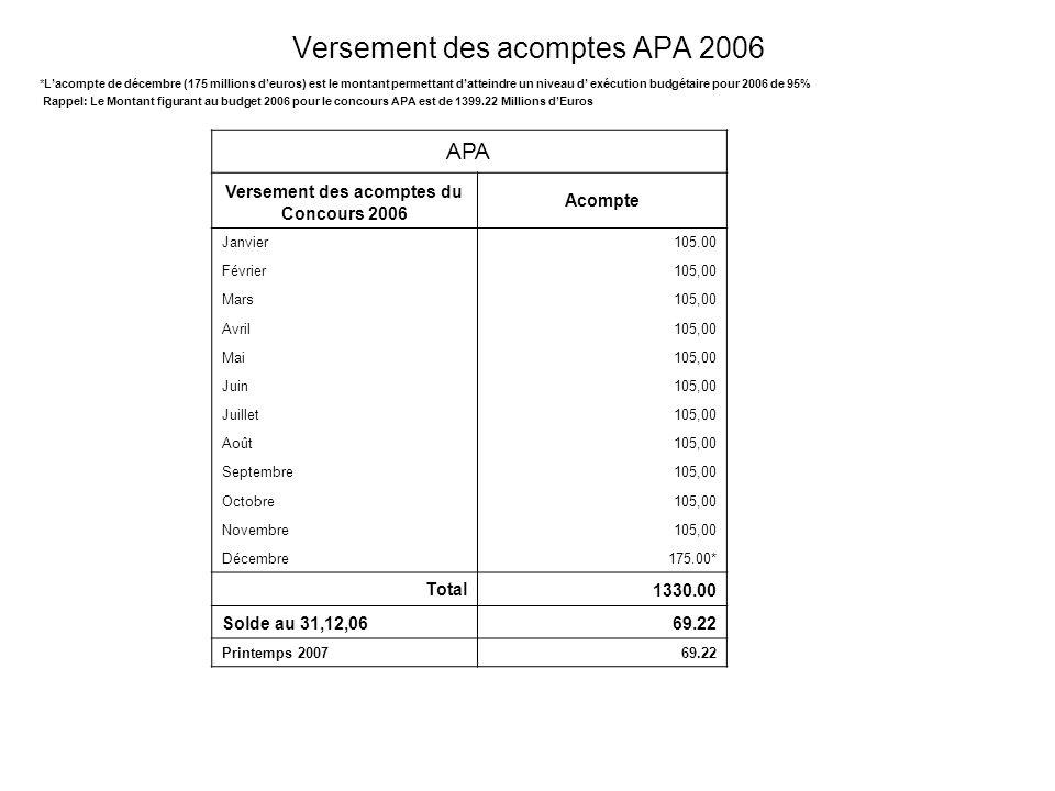 Versement des acomptes APA 2006