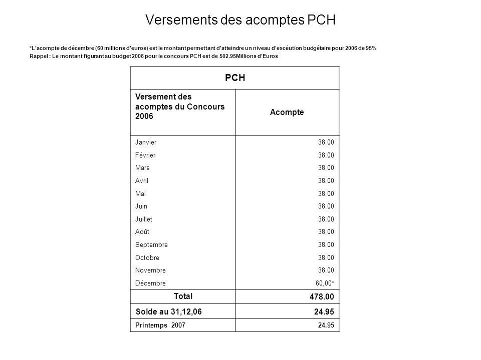 Versements des acomptes PCH