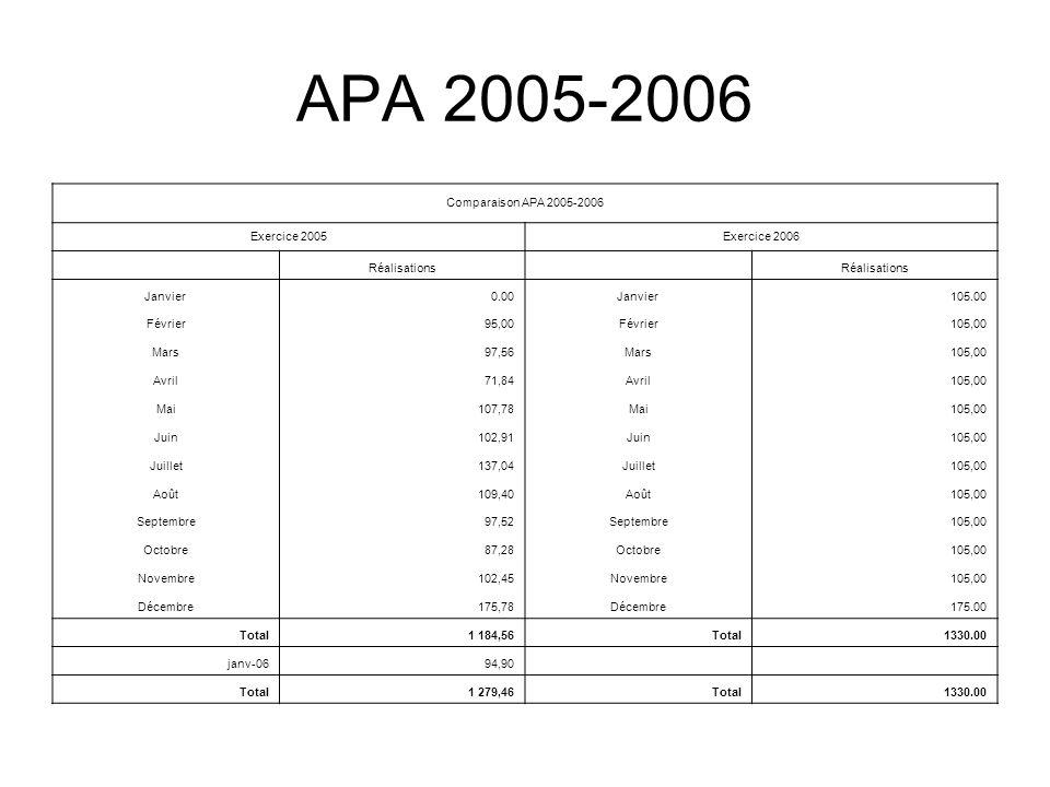 APA 2005-2006 Comparaison APA 2005-2006 Exercice 2005 Exercice 2006
