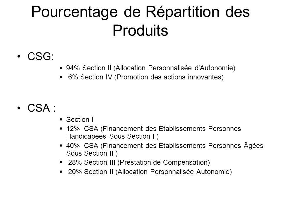 Pourcentage de Répartition des Produits