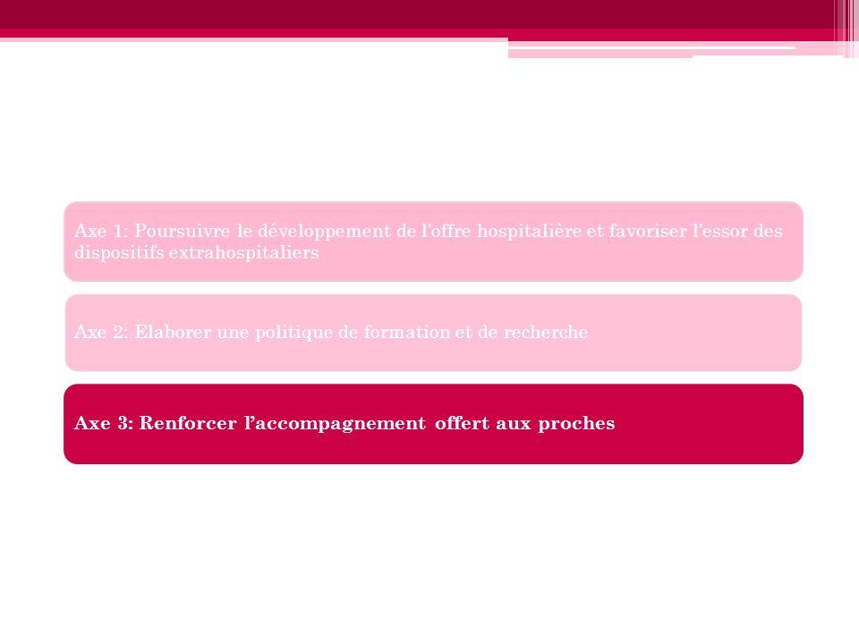 Axe 1: Poursuivre le développement de l'offre hospitalière et favoriser l'essor des dispositifs extrahospitaliers