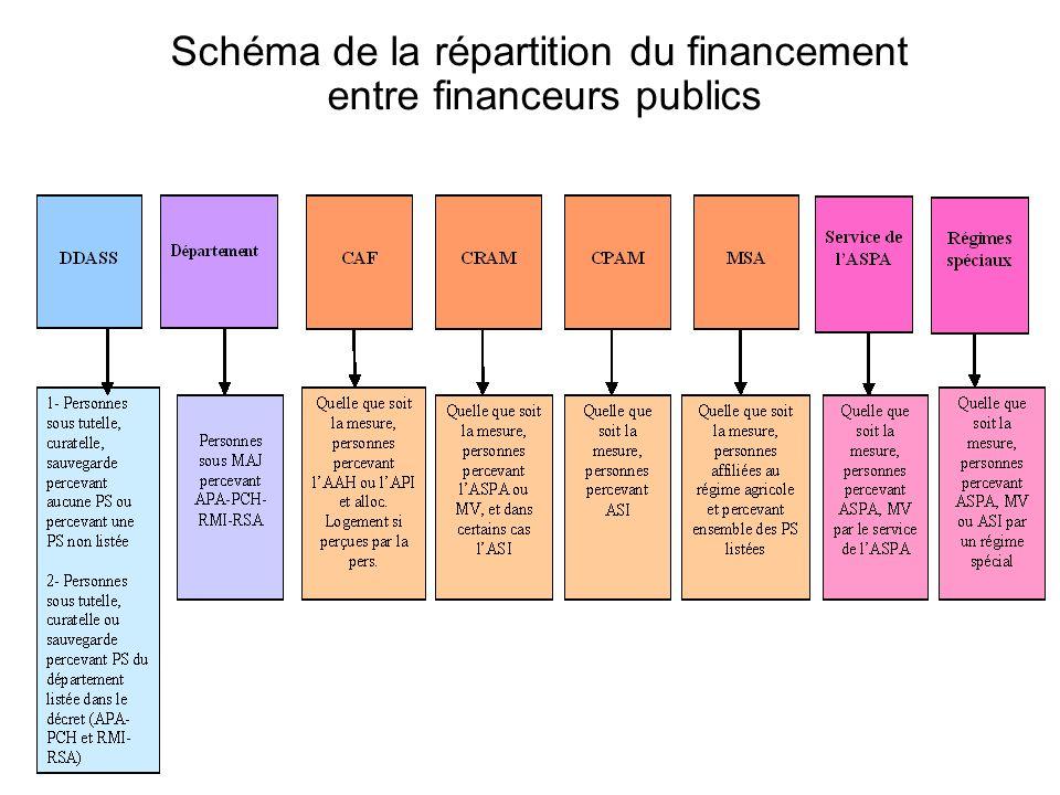Schéma de la répartition du financement entre financeurs publics