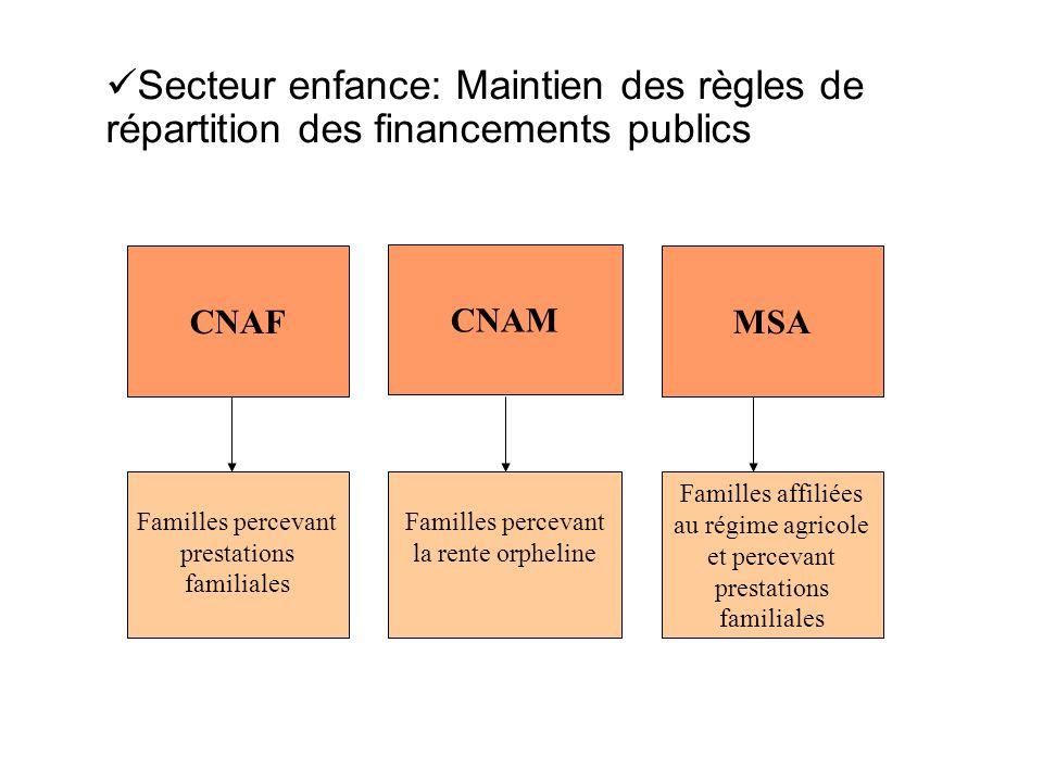 Secteur enfance: Maintien des règles de répartition des financements publics