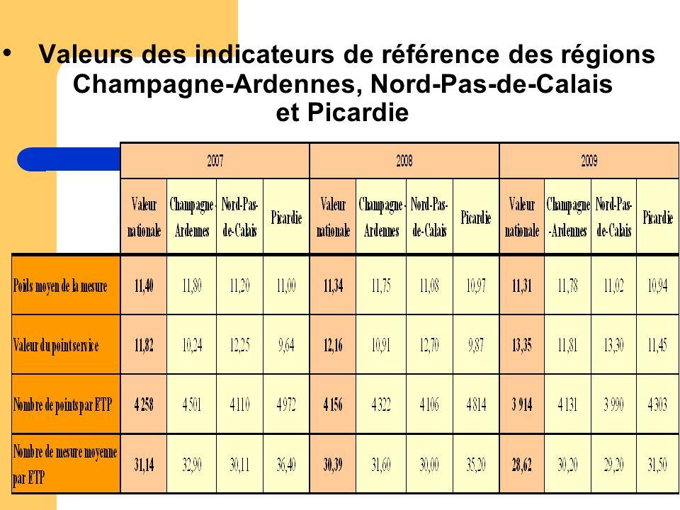 Valeurs des indicateurs de référence des régions Champagne-Ardennes, Nord-Pas-de-Calais et Picardie