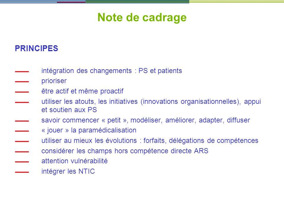 Note de cadrage PRINCIPES intégration des changements : PS et patients