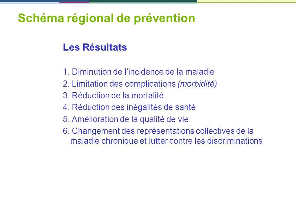 Schéma régional de prévention
