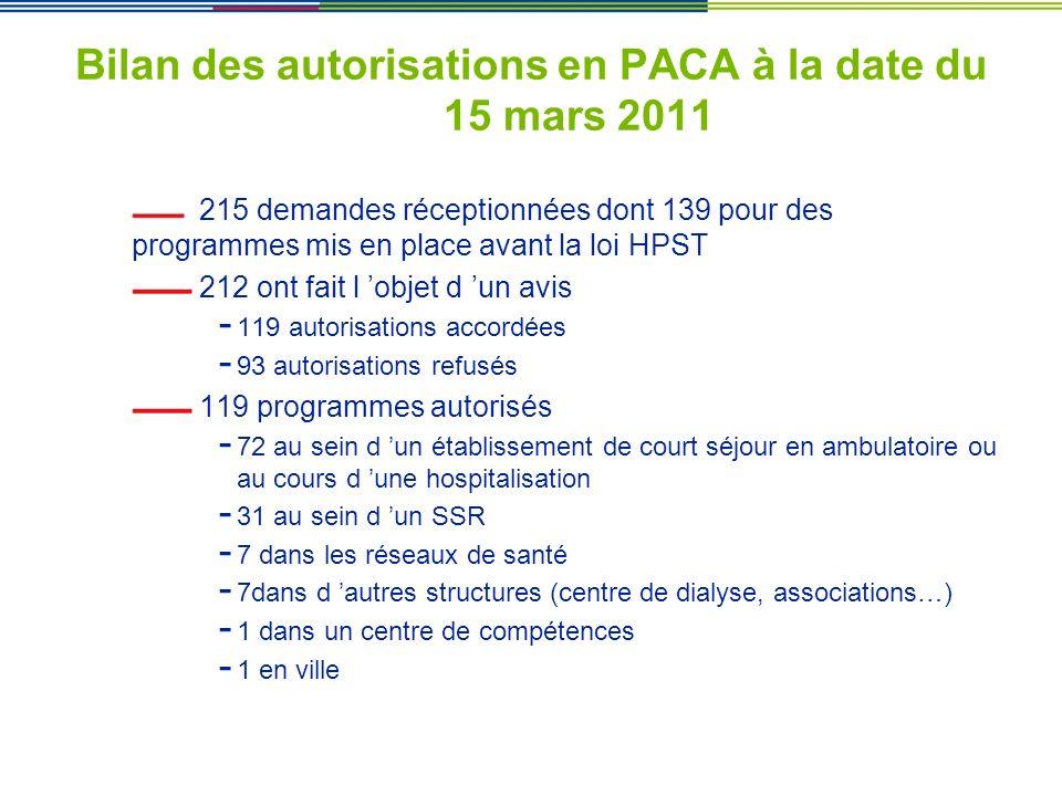 Bilan des autorisations en PACA à la date du 15 mars 2011