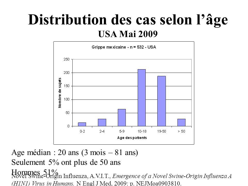 Distribution des cas selon l'âge USA Mai 2009