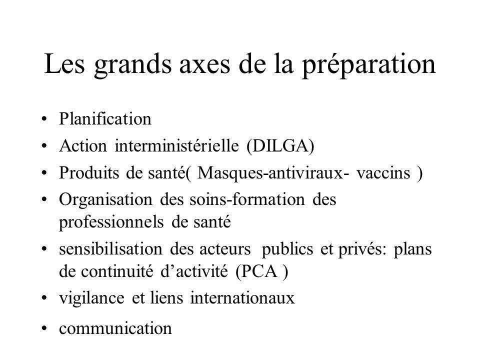 Les grands axes de la préparation