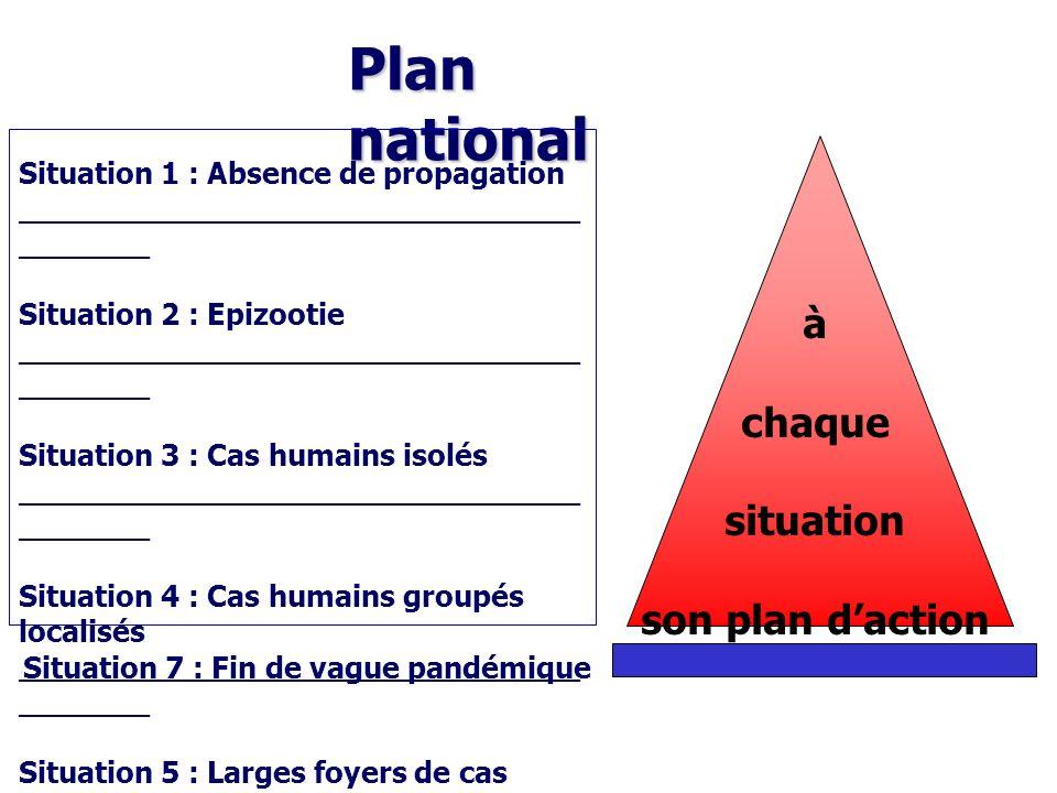 Plan national à chaque situation son plan d'action