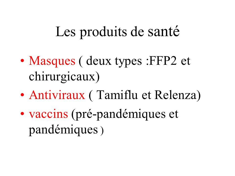 Les produits de santé Masques ( deux types :FFP2 et chirurgicaux)