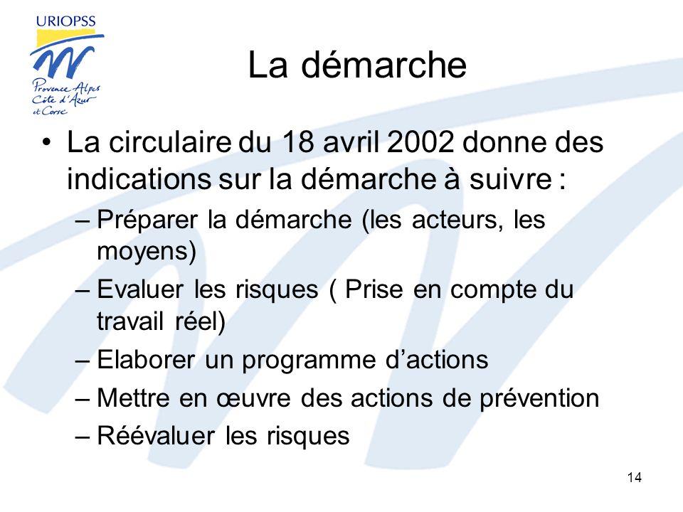 La démarche La circulaire du 18 avril 2002 donne des indications sur la démarche à suivre : Préparer la démarche (les acteurs, les moyens)