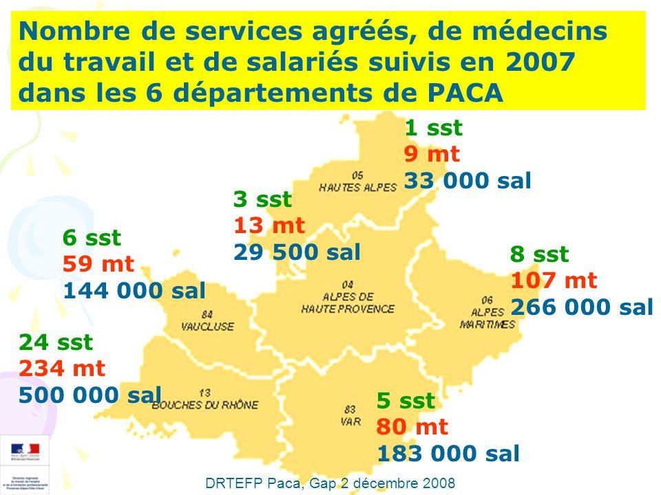 Nombre de services agréés, de médecins du travail et de salariés suivis en 2007 dans les 6 départements de PACA